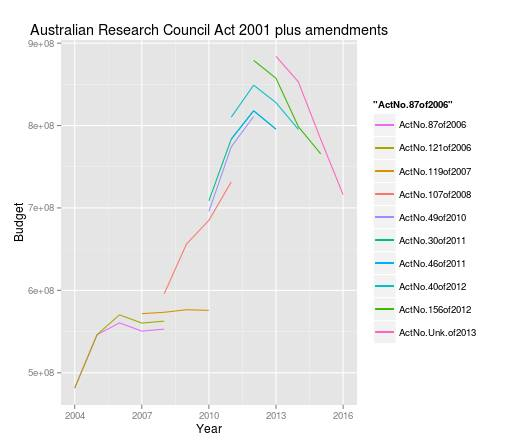 ARC funding amendment history